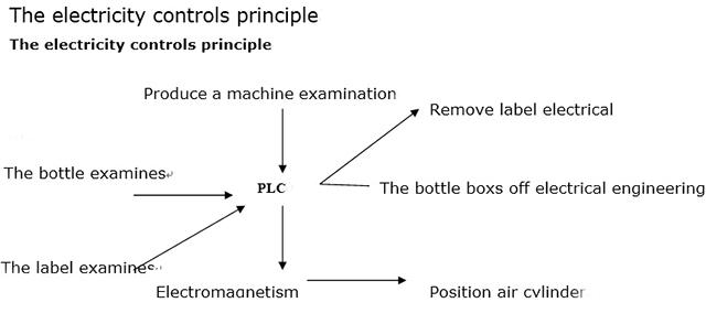 電氣控制原理